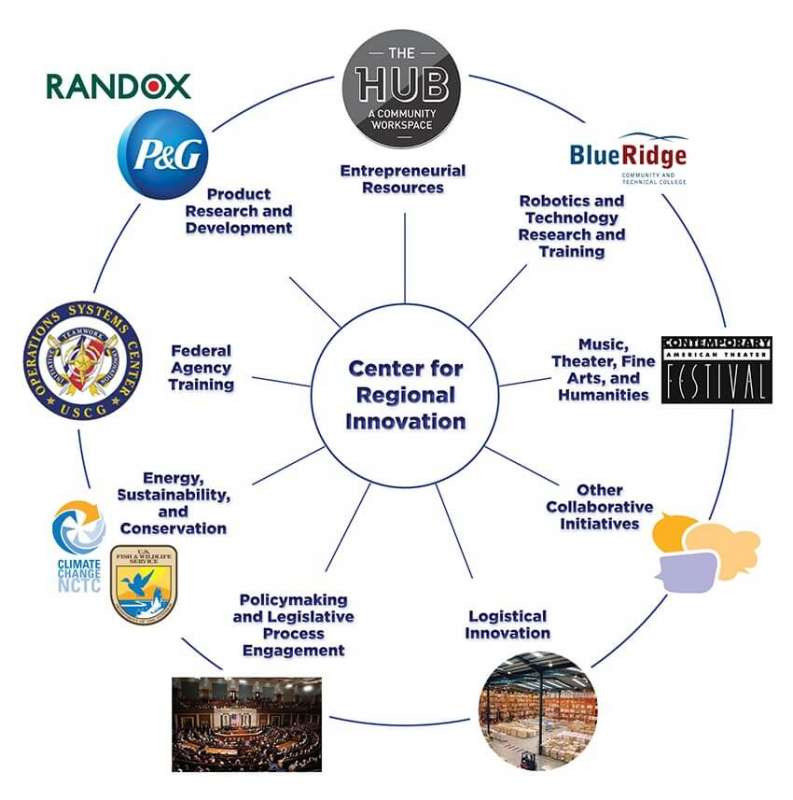 innovation-partners