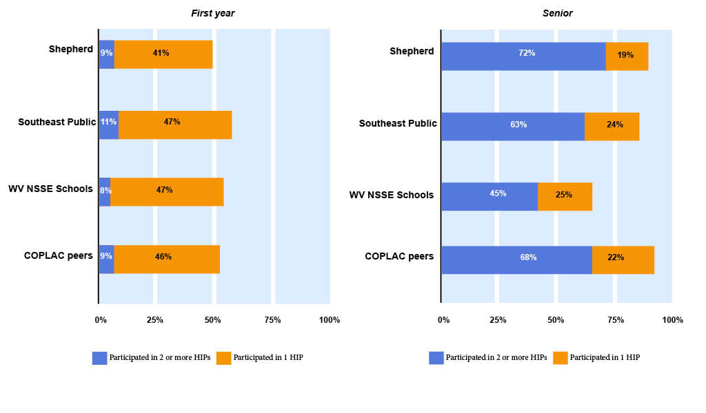 The figures below display the percentage of students who participated in High-Impact Practices. both figures included participation in service learning, a learning community, and a research with faculty. the senior figure also includes participation in an internship or field experience, study abroad, and culminating senior experience. The first segment in each participated in at least two HIPs, and the full bar (both colors) represents the percentage who participated in at least one.