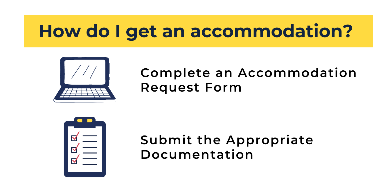 """white background, top center has blue text on a yellow background that reads """"how do i get an accommodation?"""" underneath this on the left is a drawing of a blue computer, and to the right reads """"complete an accommodation request form"""" and beneath the computer is a blue checklist drawing, and to the right of the checklist reads """"submit the appropriate documentation"""""""