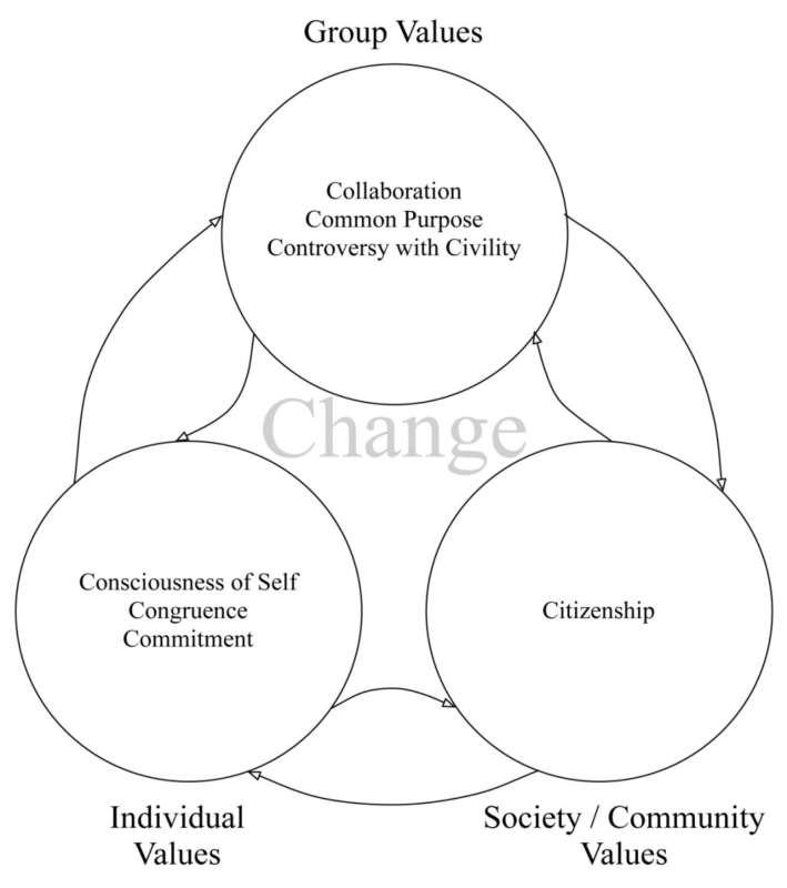 Diagram of the Social Change Leadership Model with three circles of INDIVIDUAL VALUES (Consciousness of Self, Commitment, and Congruence), GROUP VALUES (Collaboration, Common Purpose, and Controversy with Civility) and SOCIETAL/COMMUNITY VALUES (Citizenship). All three circles have arrows moving in both directions representing that this is a continual process of development that does not end and is not linear. All circles float around the central concept of CHANGE (positive social change is the pivotal point for the wheel).